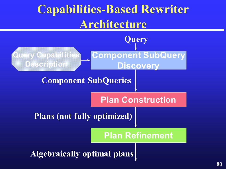 80 Capabilities-Based Rewriter Architecture Component SubQuery Discovery Plan Construction Plan Refinement Query Capabilities Description Component SubQueries Plans (not fully optimized) Query Algebraically optimal plans