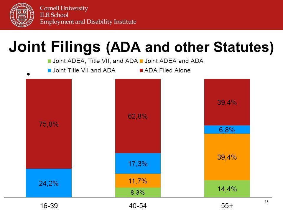 Joint Filings (ADA and other Statutes) 18