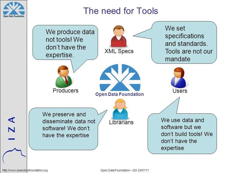 http://www.opendatafoundation.orgOpen Data Foundation – IZA 2007/11 The need for Tools We produce data not tools! We dont have the expertise. We use d