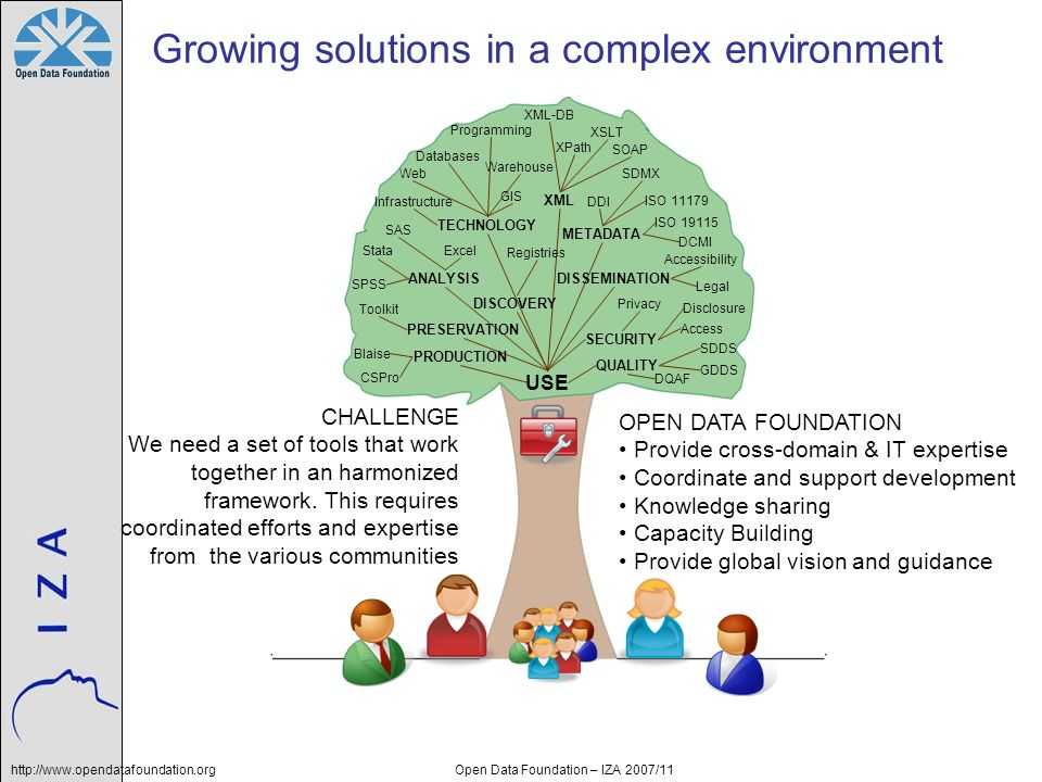 http://www.opendatafoundation.orgOpen Data Foundation – IZA 2007/11 Growing solutions in a complex environment USE PRODUCTION PRESERVATION ANALYSIS DI