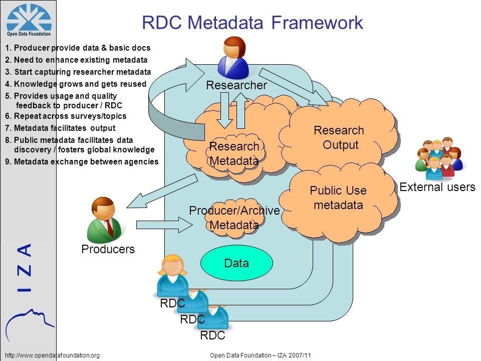 http://www.opendatafoundation.orgOpen Data Foundation – IZA 2007/11 RDC Data RDC Metadata Framework Producers Researcher Producer/Archive Metadata Res