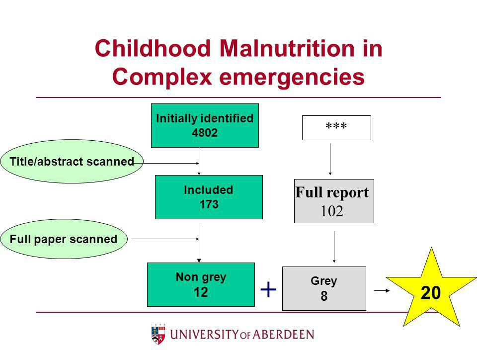 Childhood Malnutrition in Complex emergencies Initially identified 4802 Grey 8 Non grey 12 Title/abstract scanned Full paper scanned Included 173 20 *