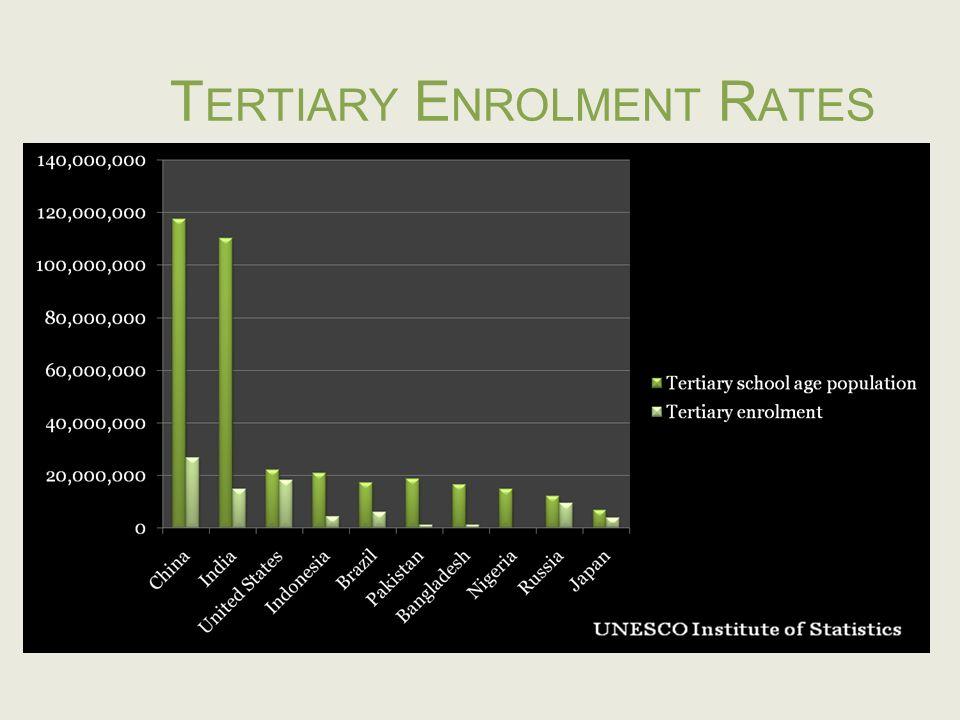 T ERTIARY E NROLMENT R ATES UNESCO Institute of Statistics