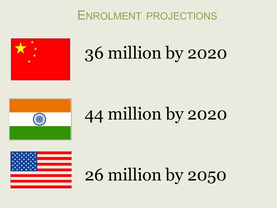 E NROLMENT PROJECTIONS 36 million by 2020 44 million by 2020 26 million by 2050
