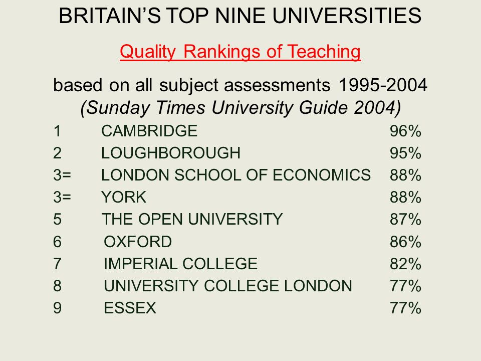 BRITAINS TOP NINE UNIVERSITIES Quality Rankings of Teaching based on all subject assessments 1995-2004 (Sunday Times University Guide 2004) 1CAMBRIDGE