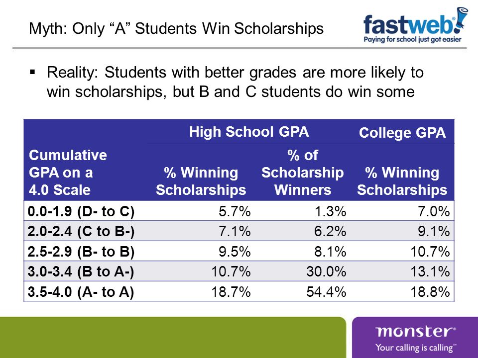Myth: Only A Students Win Scholarships Reality: Students with better grades are more likely to win scholarships, but B and C students do win some Cumu