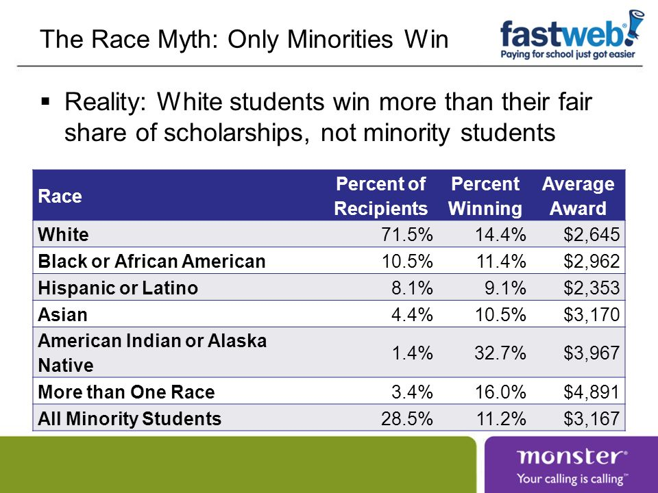 The Race Myth: Only Minorities Win Reality: White students win more than their fair share of scholarships, not minority students Race Percent of Recip