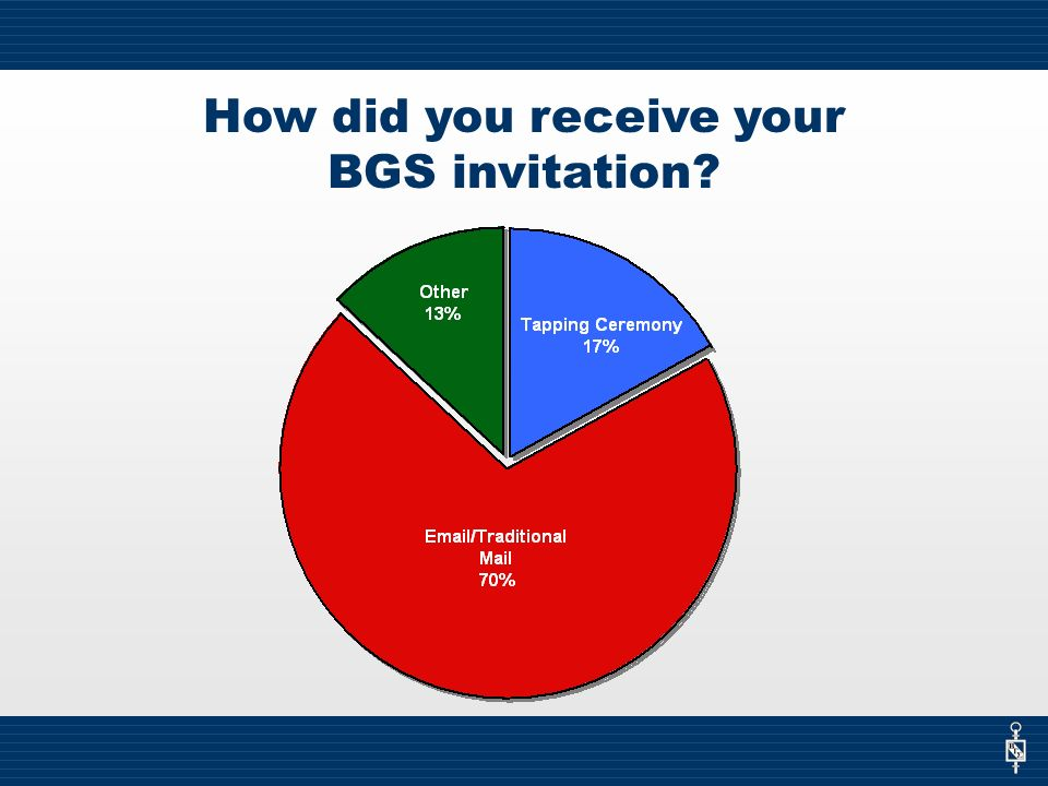 How did you receive your BGS invitation