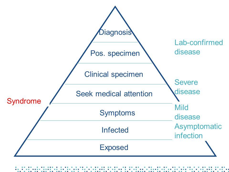 Exposed Clinical specimen Symptoms Pos. specimen Infected Seek medical attention Diagnosis Lab-confirmed disease Severe disease Mild disease Asymptoma