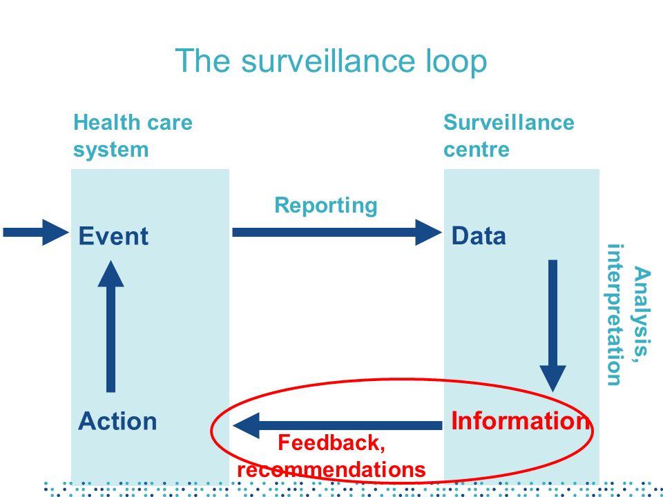 The surveillance loop Event Action Data Information Health care system Surveillance centre Reporting Feedback, recommendations Analysis, interpretatio