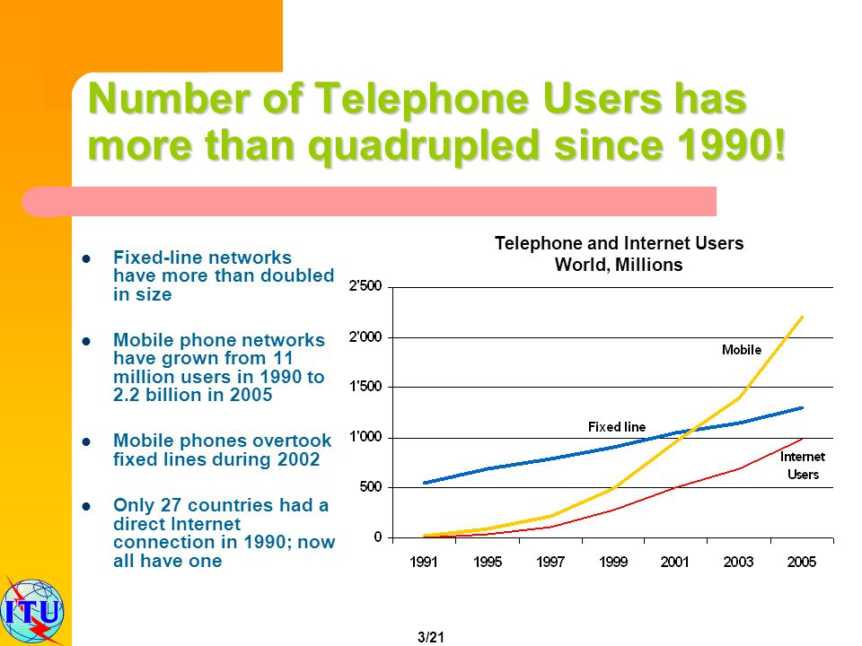 3/21 Number of Telephone Users has more than quadrupled since 1990! Fixed-line networks have more than doubled in size Mobile phone networks have grow