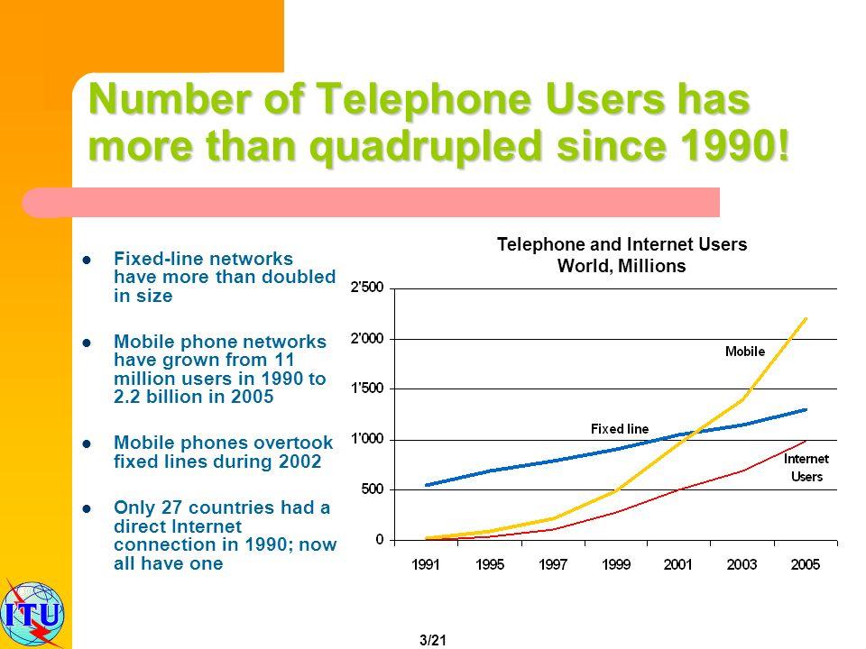4/21 Source: ITU World Telecommunication Indicators and World Telecommunication Regulatory Databases.