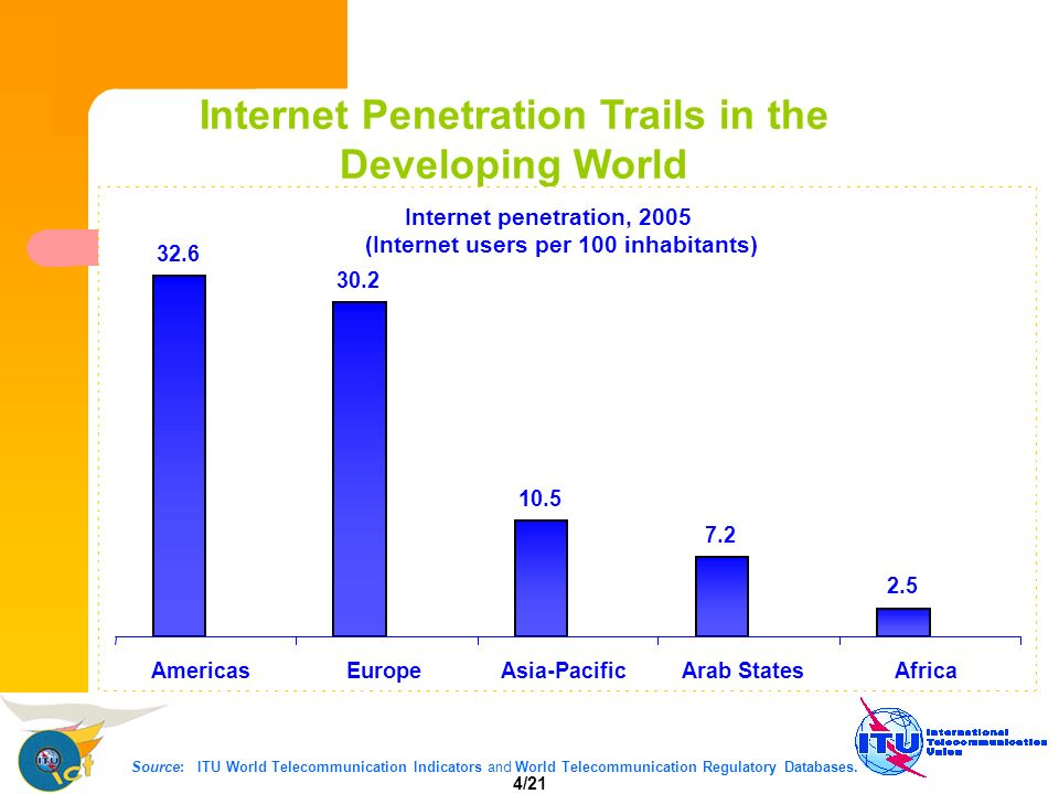 5/21 Source: ITU World Telecommunication Indicators and World Telecommunication Regulatory Databases.