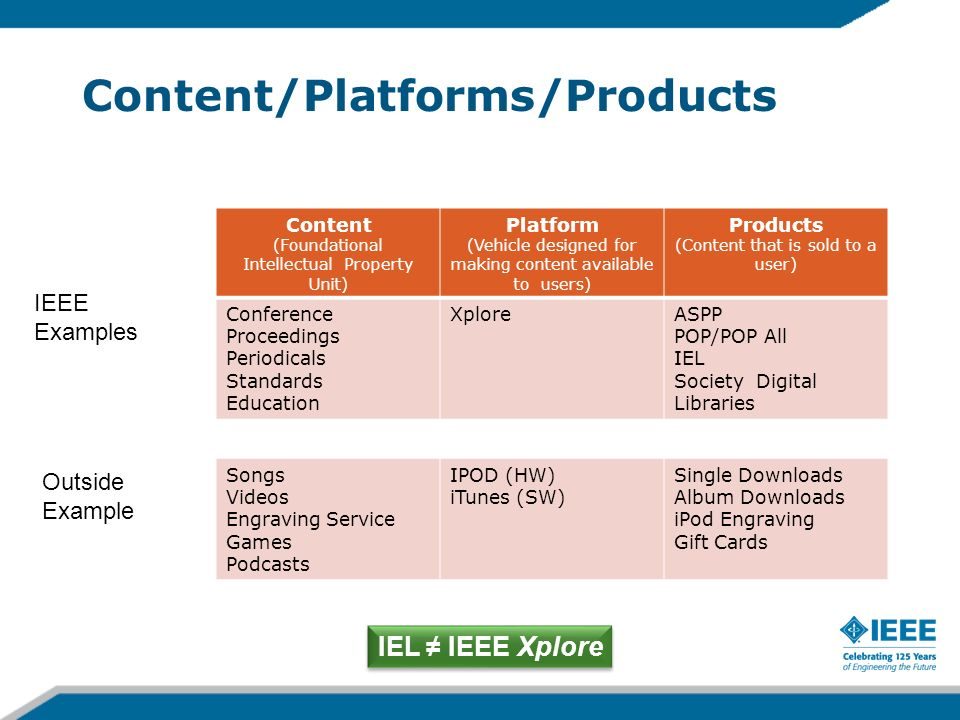 Content/Platforms/Products Content (Foundational Intellectual Property Unit) Platform (Vehicle designed for making content available to users) Product