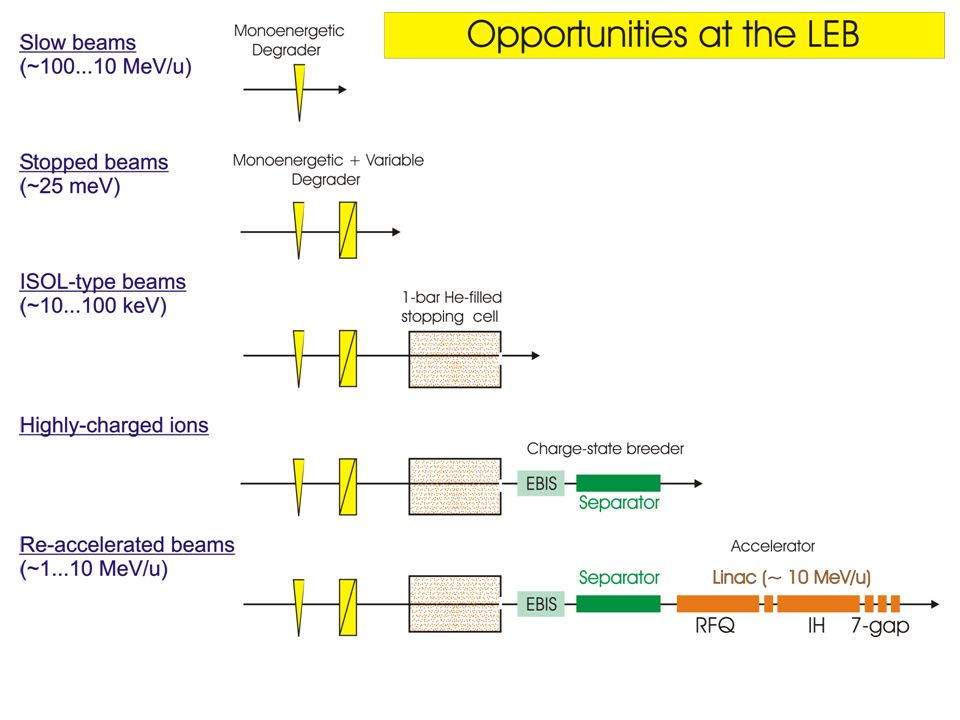 - swift monoenergetic exotic beams (gamma-ray spectroscopy) - ISOL type beams (laser spectroscopy, precision experiments) - beam stopped in thin absorbers (α, β, γ spectroscopy) - see the next talk Probing new fields at LEB with: