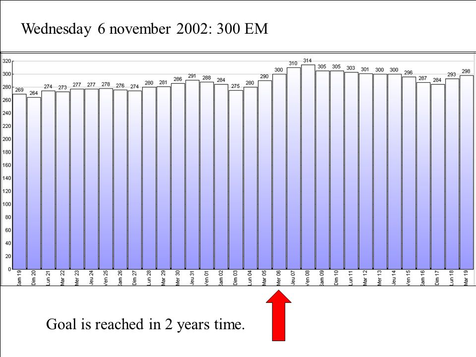 Wednesday 6 november 2002: 300 EM Goal is reached in 2 years time.