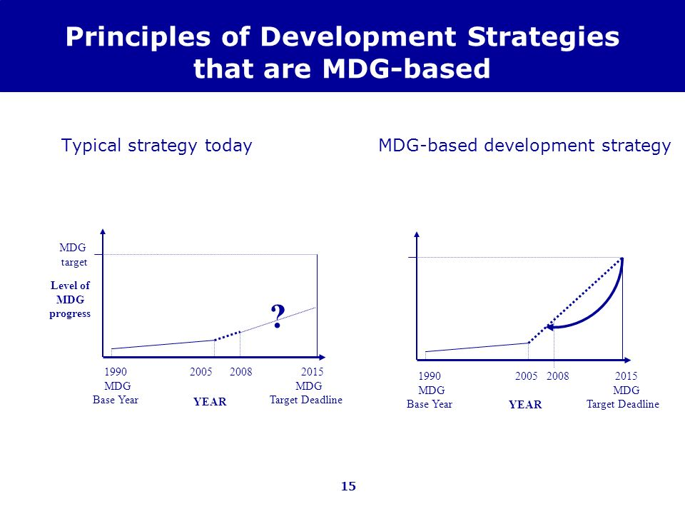 15 Principles of Development Strategies that are MDG-based Typical strategy todayMDG-based development strategy 1990 2005 2008 2015 MDG MDG Base Year