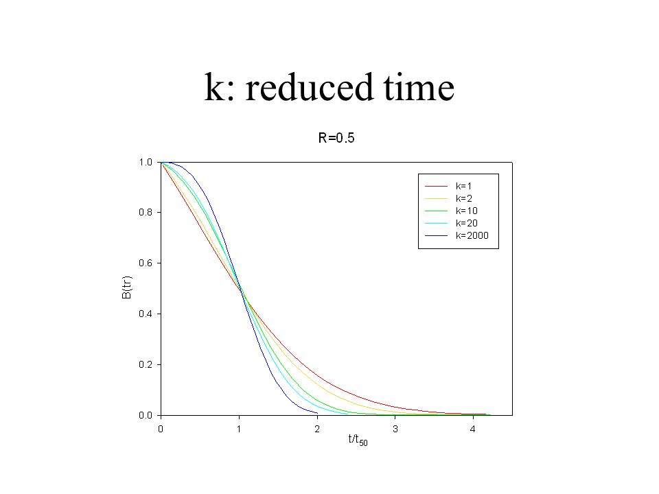 k: reduced time