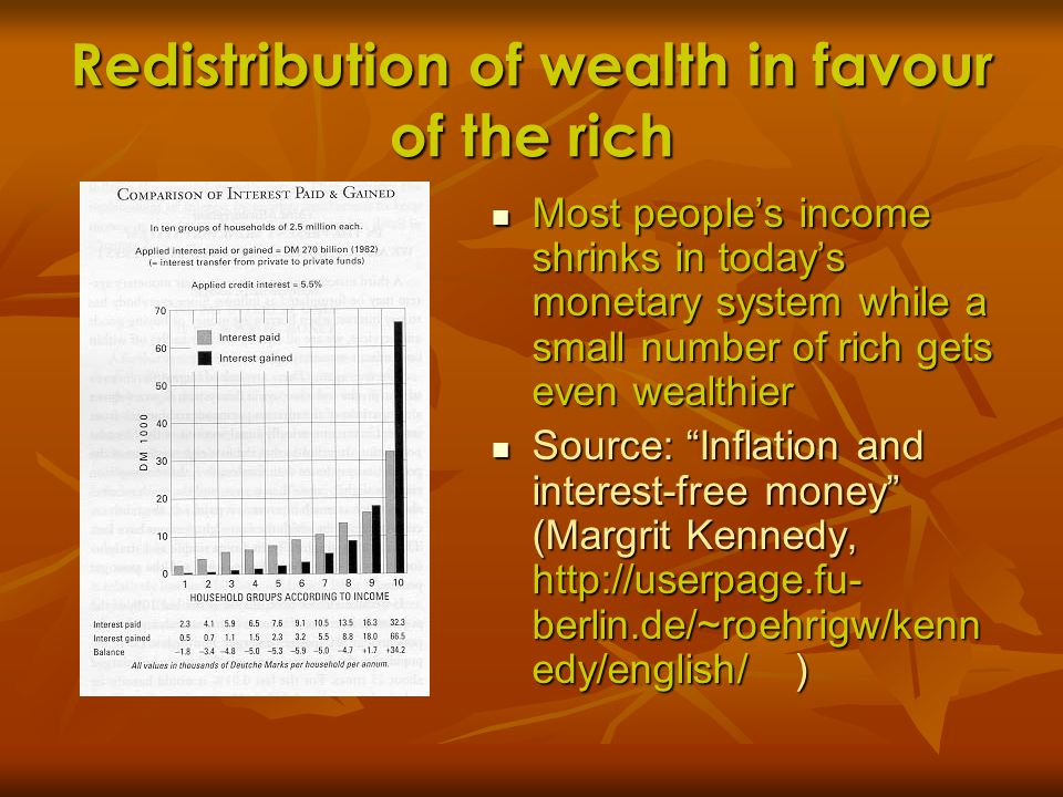 Redistribution of wealth in favour of the rich Most peoples income shrinks in todays monetary system while a small number of rich gets even wealthier