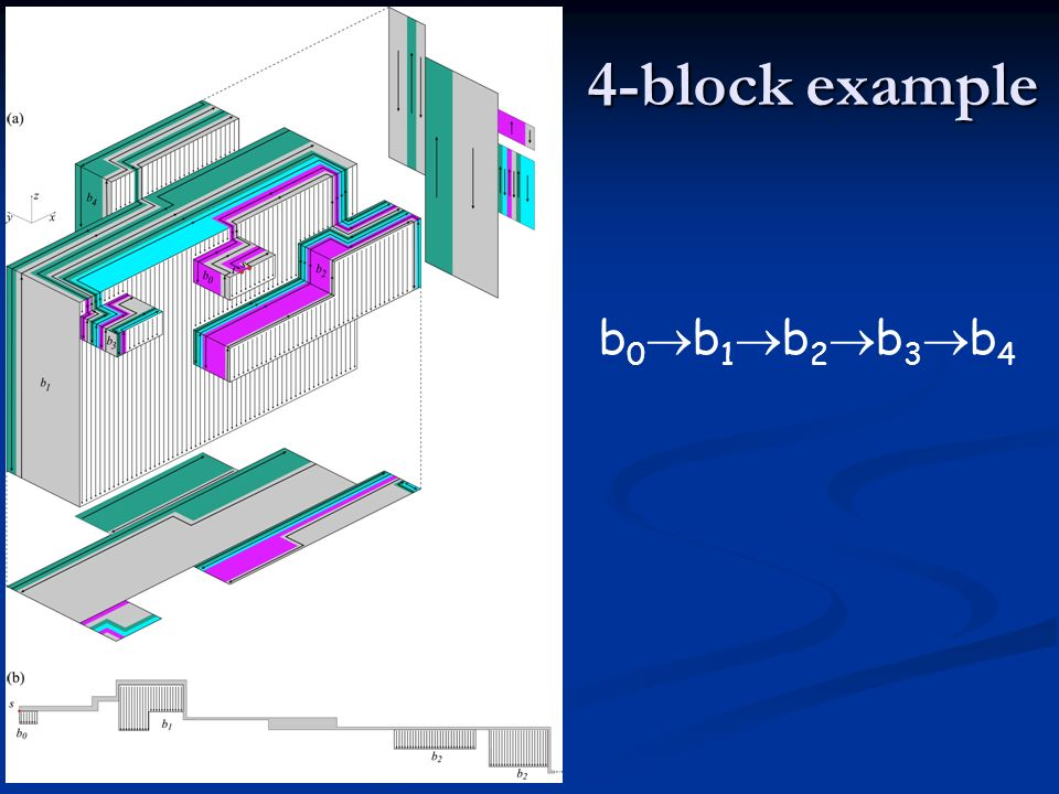 4-block example b 0 b 1 b 2 b 3 b 4