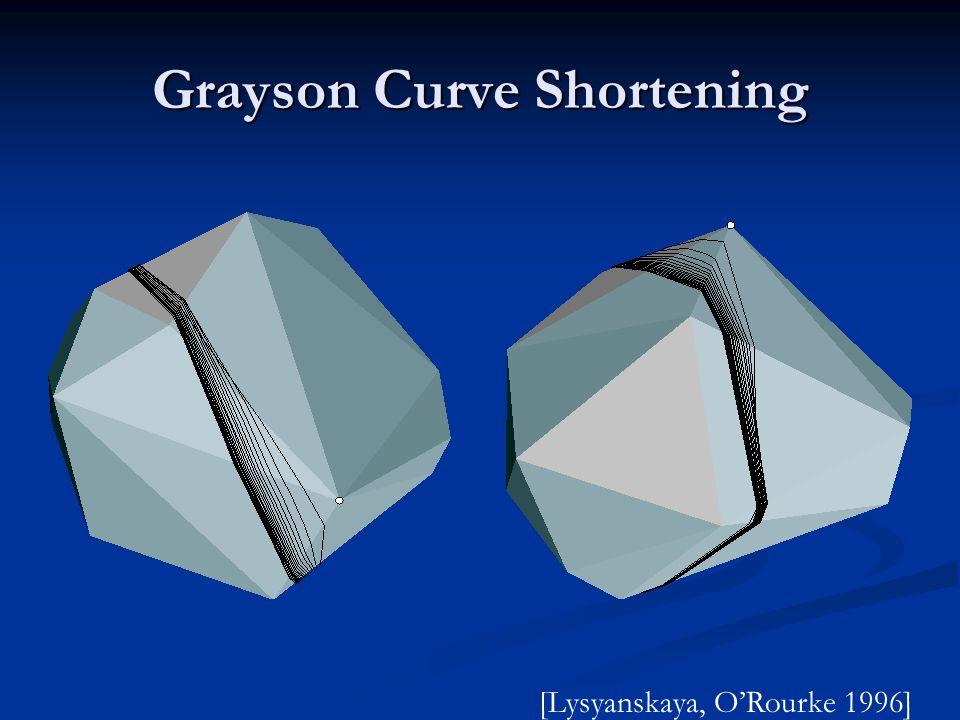 Grayson Curve Shortening [Lysyanskaya, ORourke 1996]