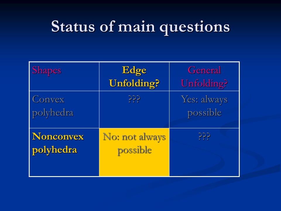 Status of main questions Shapes Edge Unfolding? General Unfolding? Convex polyhedra ??? Yes: always possible Nonconvex polyhedra No: not always possib