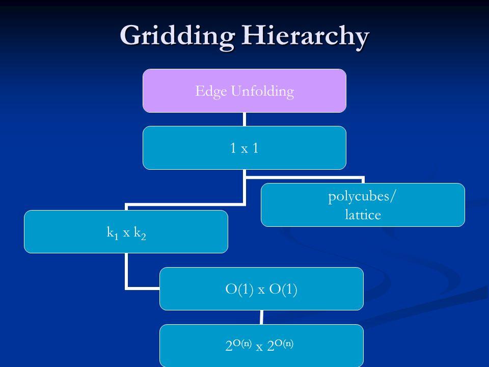 Gridding Hierarchy Edge Unfolding 1 x 1 k1 x k2 O(1) x O(1) 2 O(n) x 2 O(n) polycubes/ lattice