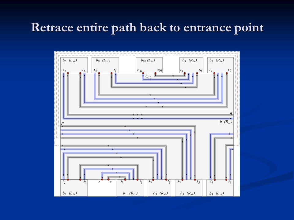 Retrace entire path back to entrance point