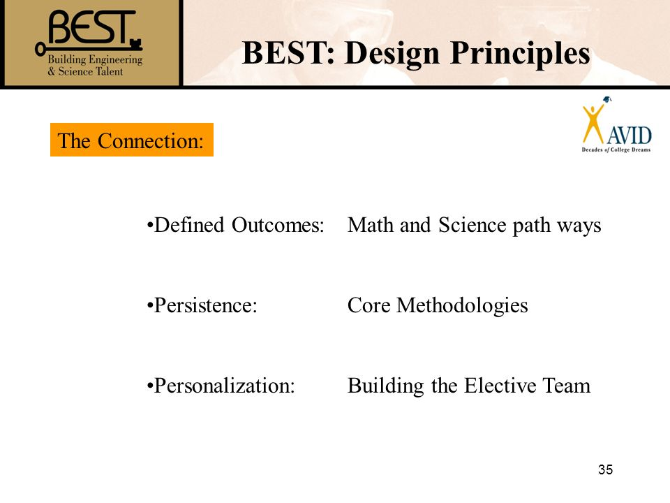 35 BEST: Design Principles Defined Outcomes:Math and Science path ways Persistence: Core Methodologies Personalization:Building the Elective Team The