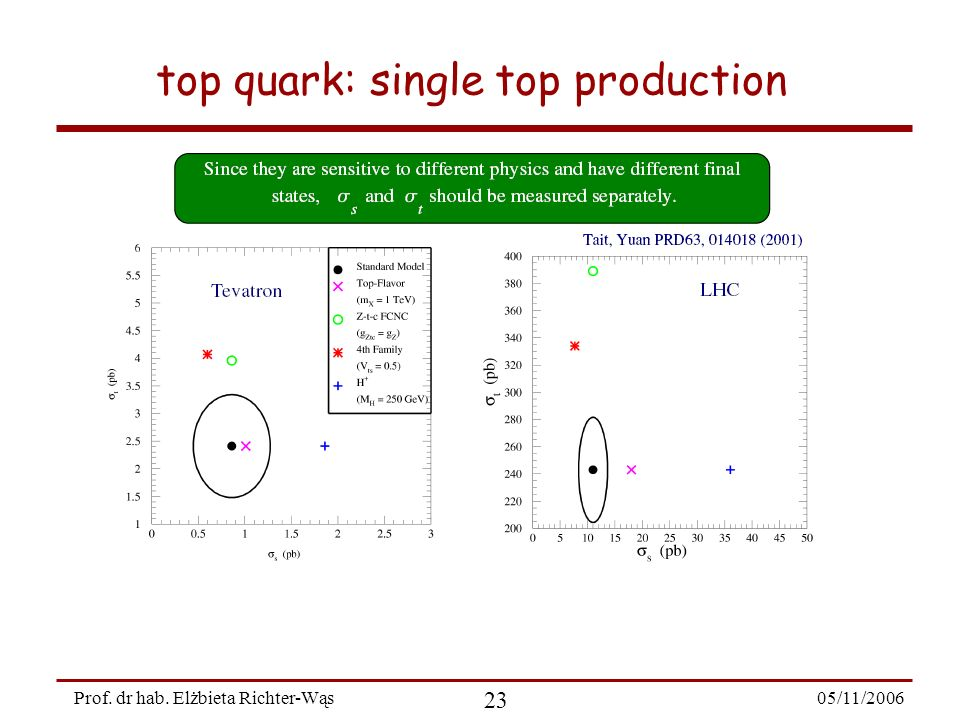 05/11/2006 23 Prof. dr hab. Elżbieta Richter-Wąs top quark: single top production