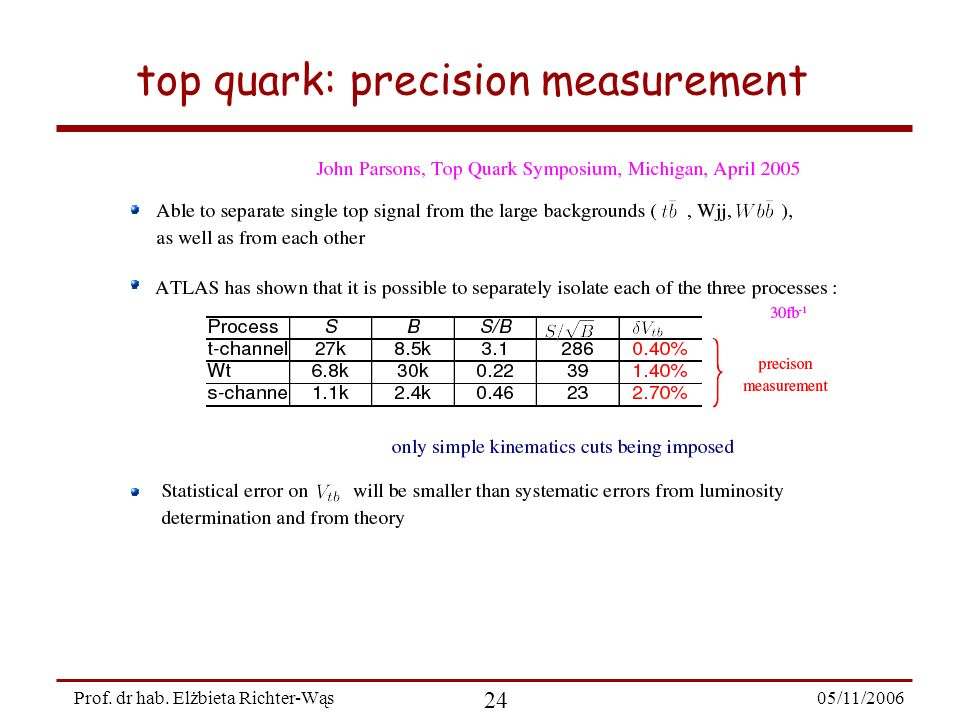05/11/ Prof. dr hab. Elżbieta Richter-Wąs top quark: precision measurement