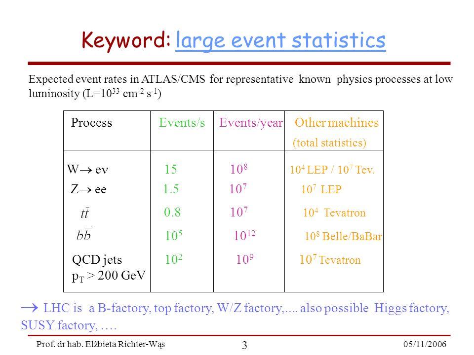05/11/2006 24 Prof. dr hab. Elżbieta Richter-Wąs top quark: precision measurement