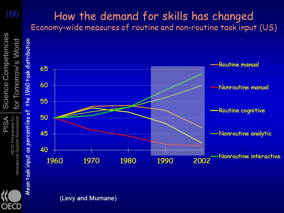 PISA OECD Programme for International Student Assessment Science Competencies for Tomorrows World How the demand for skills has changed Economy-wide m