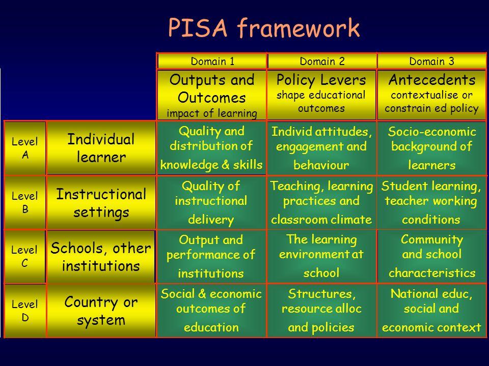 PISA OECD Programme for International Student Assessment Briefing of Council 14 November 2007 PISA framework National educ, social and economic contex