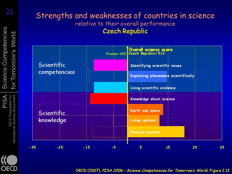 PISA OECD Programme for International Student Assessment Science Competencies for Tomorrows World Strengths and weaknesses of countries in science rel