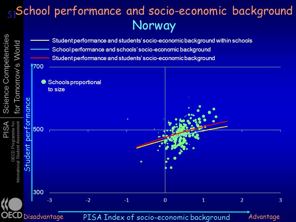PISA OECD Programme for International Student Assessment Science Competencies for Tomorrows World School performance and socio-economic background Nor