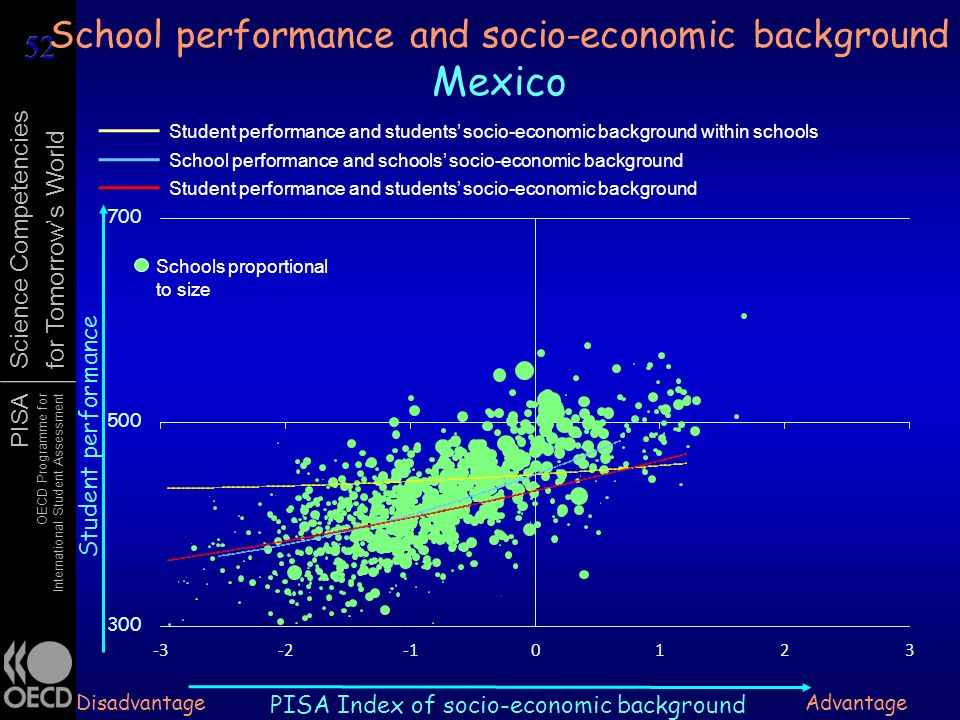 PISA OECD Programme for International Student Assessment Science Competencies for Tomorrows World School performance and socio-economic background Mex