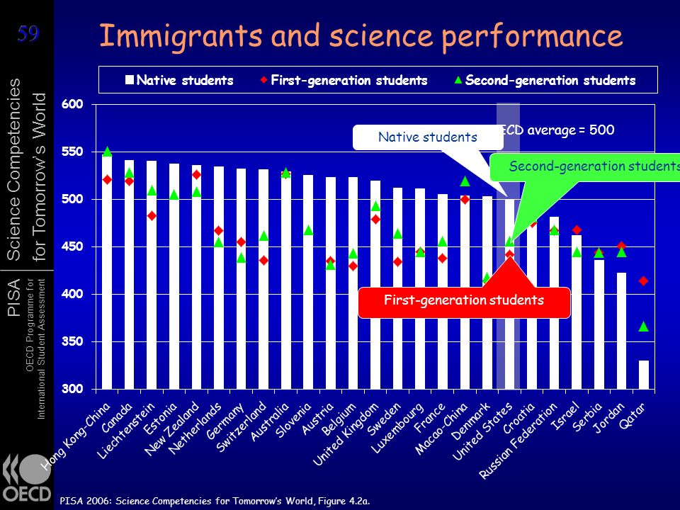 PISA OECD Programme for International Student Assessment Science Competencies for Tomorrows World OECD average = 500 Immigrants and science performanc