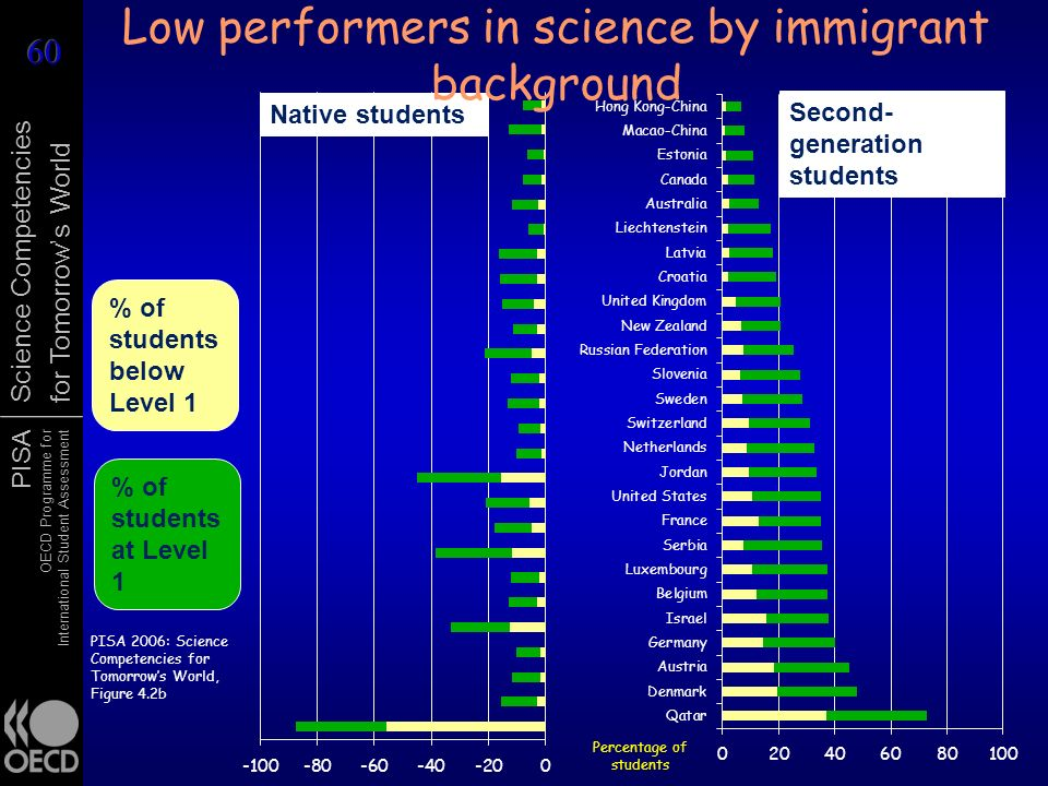PISA OECD Programme for International Student Assessment Science Competencies for Tomorrows World % of students below Level 1 % of students at Level 1