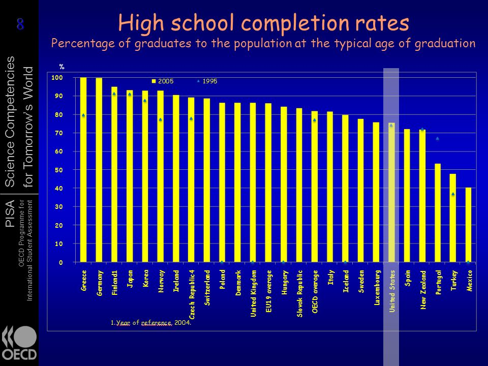PISA OECD Programme for International Student Assessment Science Competencies for Tomorrows World High school completion rates Percentage of graduates