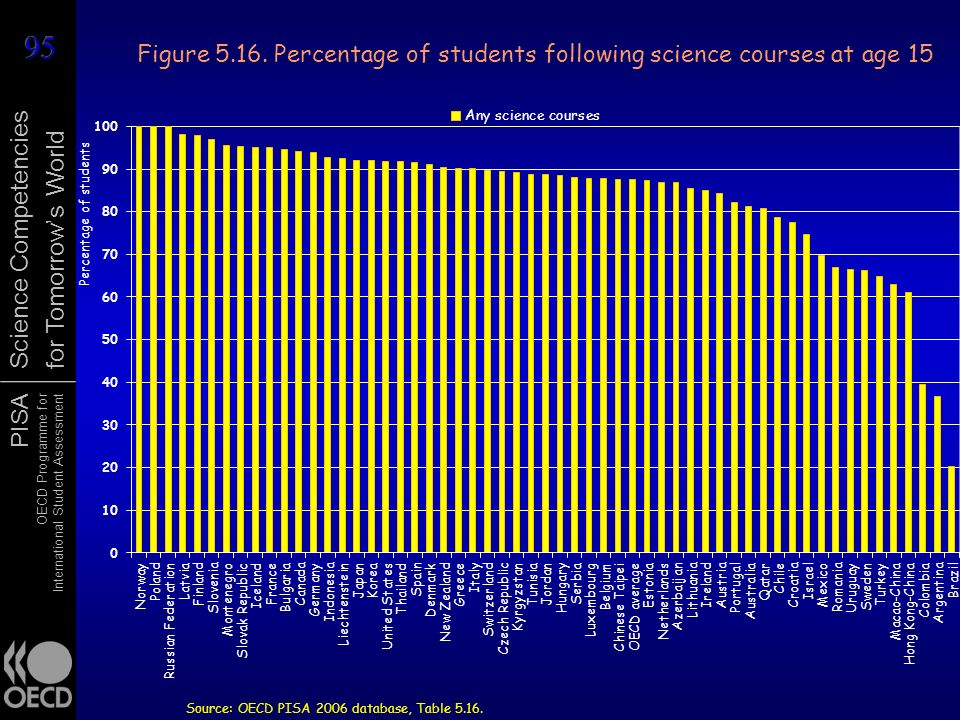 PISA OECD Programme for International Student Assessment Science Competencies for Tomorrows World Figure 5.16. Percentage of students following scienc