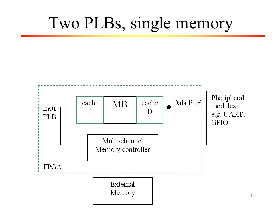 11 Two PLBs, single memory
