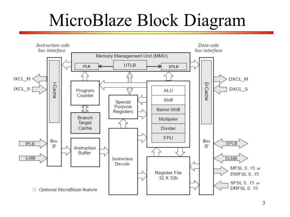 3 MicroBlaze Block Diagram
