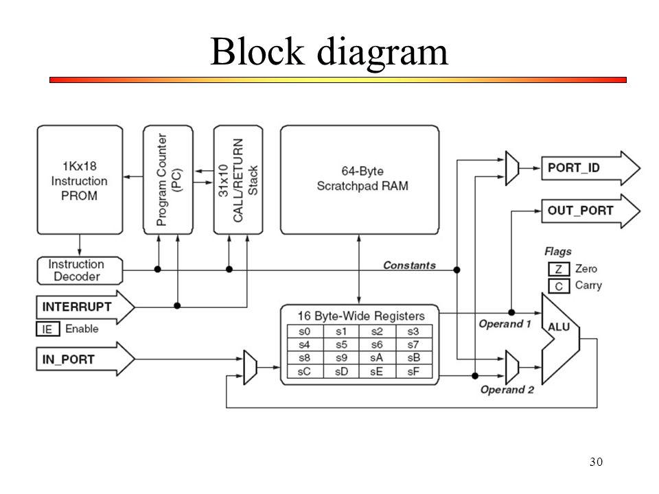 30 Block diagram