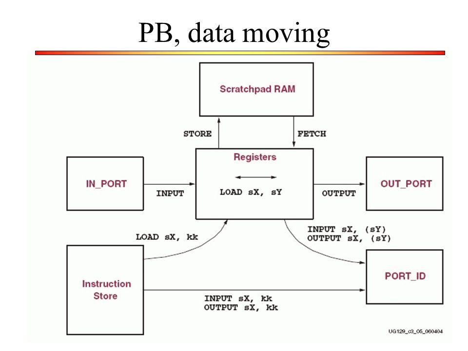 34 PB, data moving