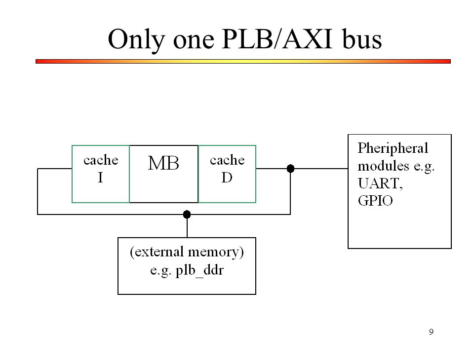 9 Only one PLB/AXI bus