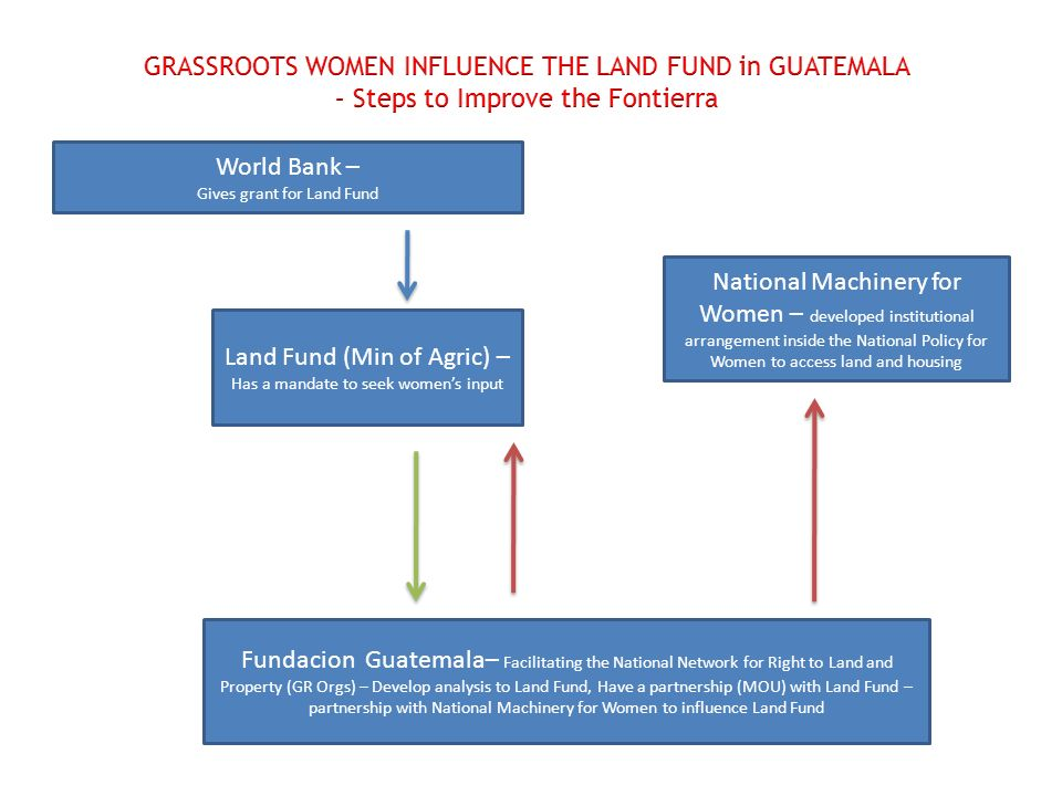 World Bank – Gives grant for Land Fund Land Fund (Min of Agric) – Has a mandate to seek womens input Fundacion Guatemala– Facilitating the National Network for Right to Land and Property (GR Orgs) – Develop analysis to Land Fund, Have a partnership (MOU) with Land Fund – partnership with National Machinery for Women to influence Land Fund National Machinery for Women – developed institutional arrangement inside the National Policy for Women to access land and housing
