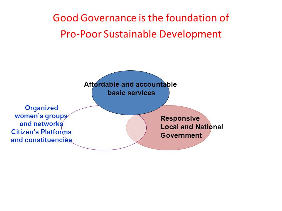 Good Governance is the foundation of Pro-Poor Sustainable Development Organized womens groups and networks Citizens Platforms and constituencies Affordable and accountable basic services Responsive Local and National Government