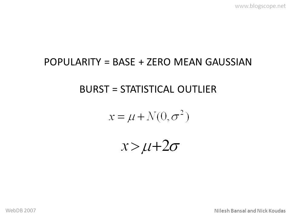 Nilesh Bansal and Nick Koudas WebDB 2007 POPULARITY = BASE + ZERO MEAN GAUSSIAN BURST = STATISTICAL OUTLIER