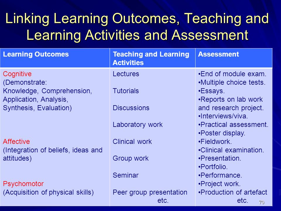 79 Linking Learning Outcomes, Teaching and Learning Activities and Assessment Learning OutcomesTeaching and Learning Activities Assessment Cognitive (